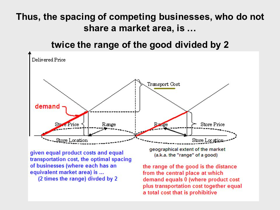 Thus, the spacing of competing businesses, who do not share a market area, is … twice the range of the good divided by 2