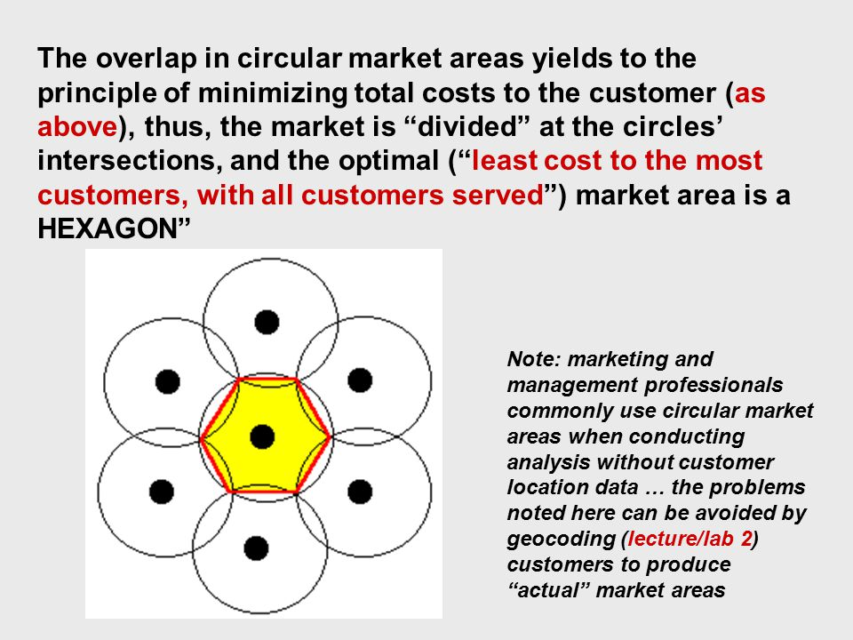 The overlap in circular market areas yields to the principle of minimizing total costs to the customer (as above), thus, the market is divided at the circles' intersections, and the optimal ( least cost to the most customers, with all customers served ) market area is a HEXAGON Note: marketing and management professionals commonly use circular market areas when conducting analysis without customer location data … the problems noted here can be avoided by geocoding (lecture/lab 2) customers to produce actual market areas