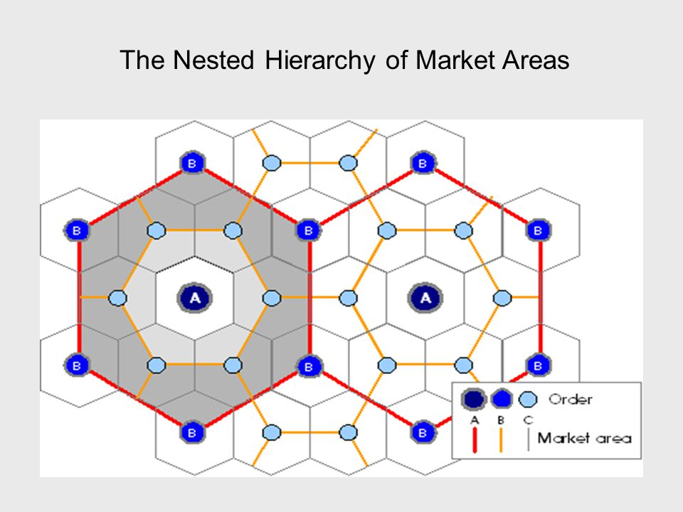The Nested Hierarchy of Market Areas