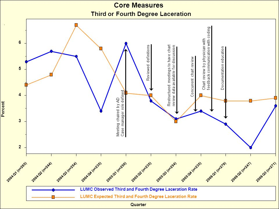 Percent Core Measures Third or Fourth Degree Laceration Quarter LUMC Observed Third and Fourth Degree Laceration Rate LUMC Expected Third and Fourth Degree Laceration Rate 2004 Q1 (n=265)2004 Q2 (n=244)2004 Q3 (n=254)2004 Q4 (n=235)2005 Q1 (n=250)2005 Q2 (n=235)2005 Q3 (n=254)2005 Q4 (n=235)2006 Q1 (n=279)2006 Q2 (n=247)2006 Q3 (n=271) 2 3 4 5 6 Meeting chaired by AD Case manager role defined Reviewed definitions Restructured meetings to have chart review data available for discussion Concurrent chart review Chart review by physician with feedback communication with coding Documentation education