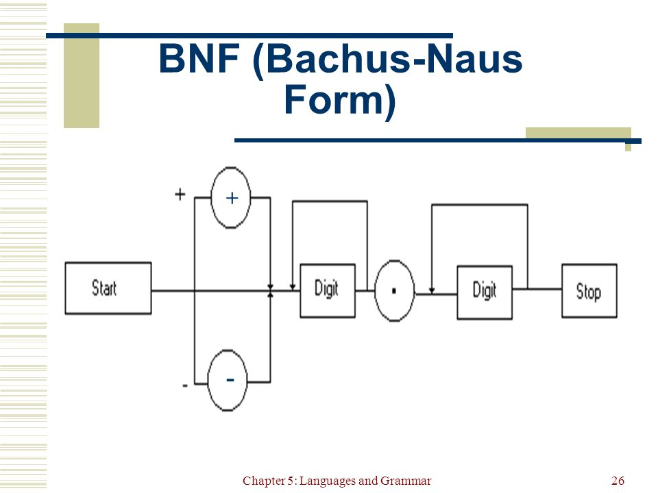 Chapter 5: Languages and Grammar26 BNF (Bachus-Naus Form) + -