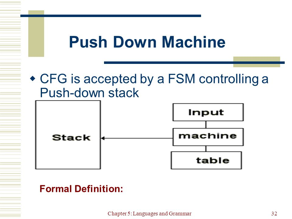 Chapter 5: Languages and Grammar32 Push Down Machine  CFG is accepted by a FSM controlling a Push-down stack Formal Definition: