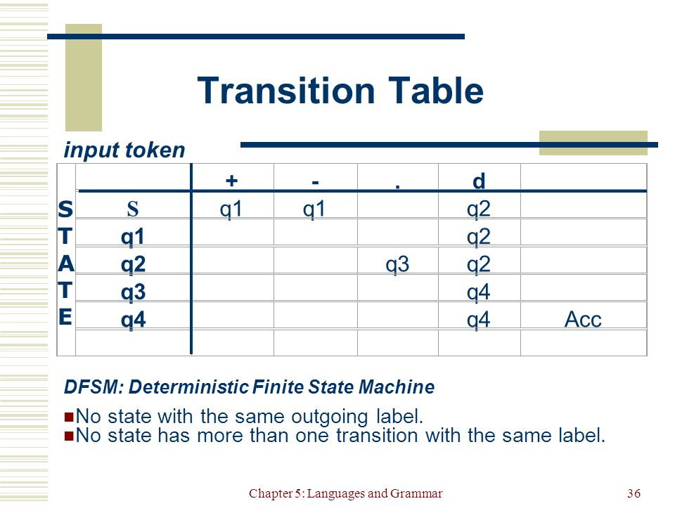 Chapter 5: Languages and Grammar36 Transition Table input token DFSM: Deterministic Finite State Machine No state with the same outgoing label.