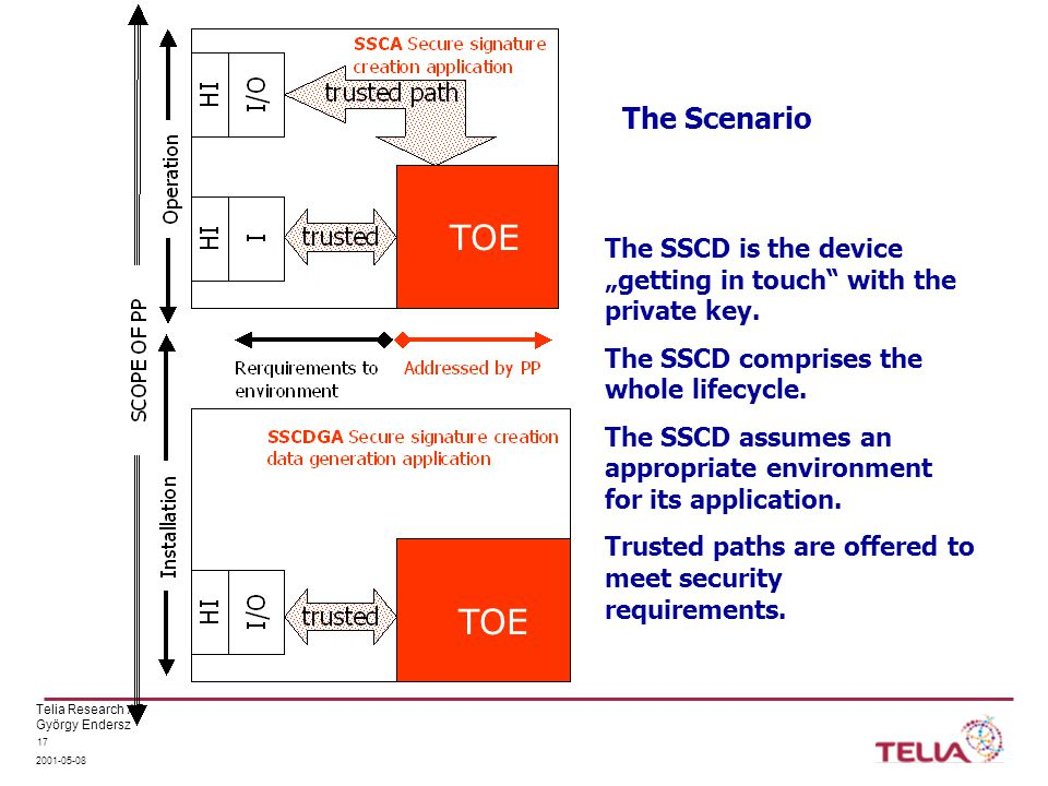 "Telia Research AB György Endersz The Scenario TOE The SSCD is the device ""getting in touch with the private key."