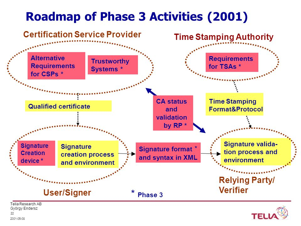 Telia Research AB György Endersz Roadmap of Phase 3 Activities (2001) Signature creation process and environment Signature valida- tion process and environment Signature format * and syntax in XML Signature Creation device * Alternative Requirements for CSPs * Trustworthy Systems * Certification Service Provider User/Signer Relying Party/ Verifier Qualified certificate Time Stamping Format&Protocol Time Stamping Authority Requirements for TSAs * * Phase 3 CA status and validation by RP *