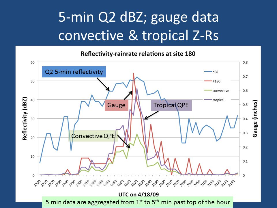 5-min Q2 dBZ; gauge data convective & tropical Z-Rs 5 min data are aggregated from 1 st to 5 th min past top of the hour Gauge Convective QPE Tropical QPE Q2 5-min reflectivity