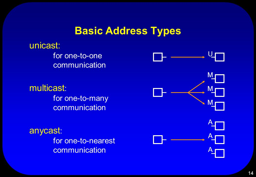 14 Basic Address Types unicast: for one-to-one communication multicast : for one-to-many communication anycast : for one-to-nearest communication M M M A A A U