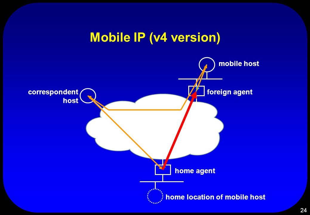 24 Mobile IP (v4 version) home agent home location of mobile host foreign agent mobile host correspondent host