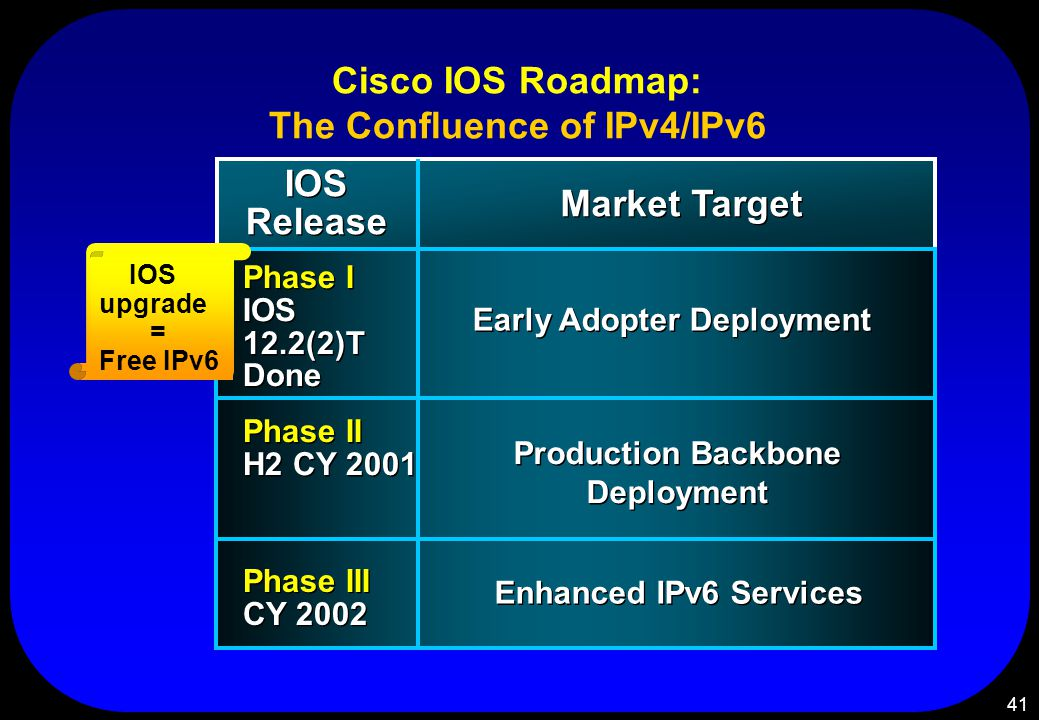 41 Cisco IOS Roadmap: The Confluence of IPv4/IPv6 Phase III CY 2002 Phase III CY 2002 Phase II H2 CY 2001 Phase II H2 CY 2001 Phase I IOS 12.2(2)T Done Phase I IOS 12.2(2)T Done Early Adopter Deployment Production Backbone Deployment Enhanced IPv6 Services Market Target IOS Release IOS upgrade = Free IPv6