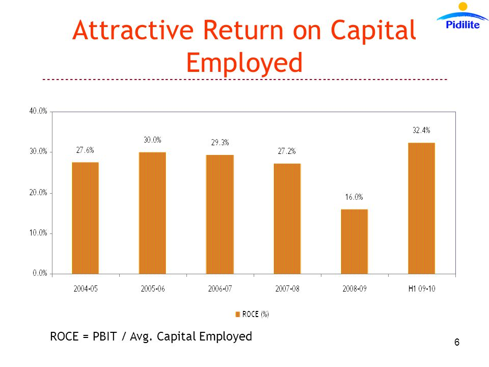 ------------------------------------------------------------------------------------------ 6 Attractive Return on Capital Employed ROCE = PBIT / Avg.