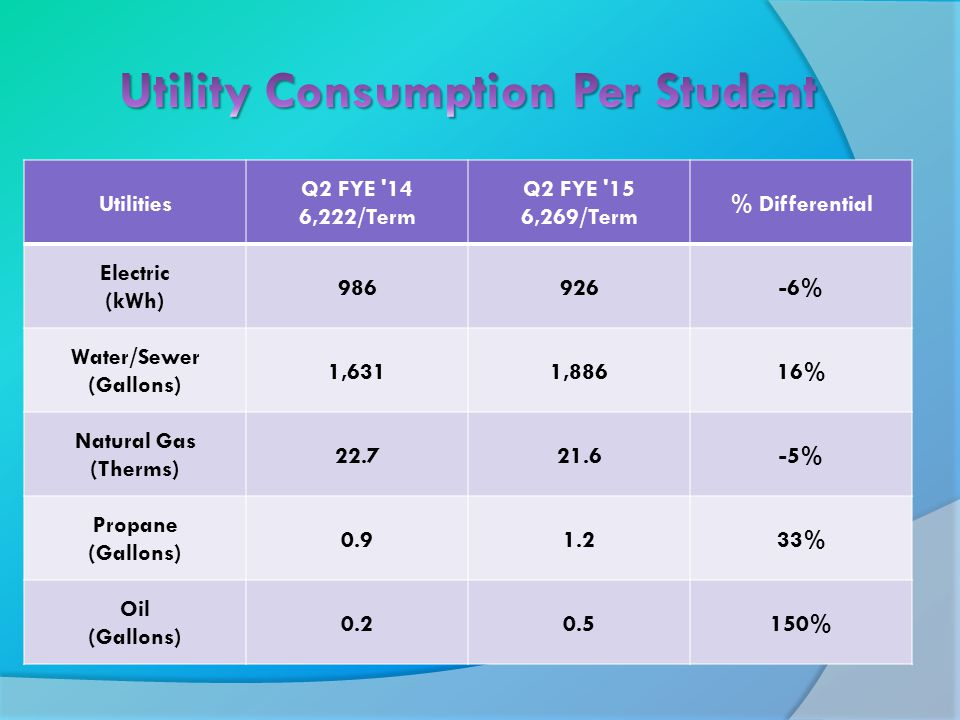 Utilities Q2 FYE 14 6,222/Term Q2 FYE 15 6,269/Term % Differential Electric (kWh) 986926-6% Water/Sewer (Gallons) 1,6311,88616% Natural Gas (Therms) 22.721.6-5% Propane (Gallons) 0.91.233% Oil (Gallons) 0.20.5150%
