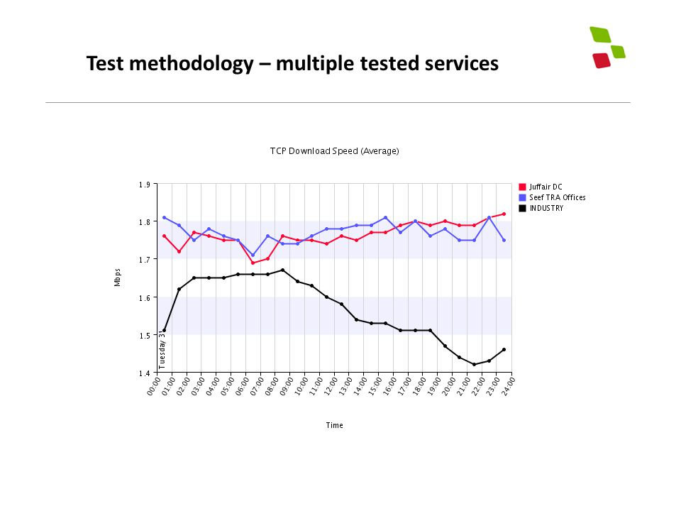 Test methodology – multiple tested services