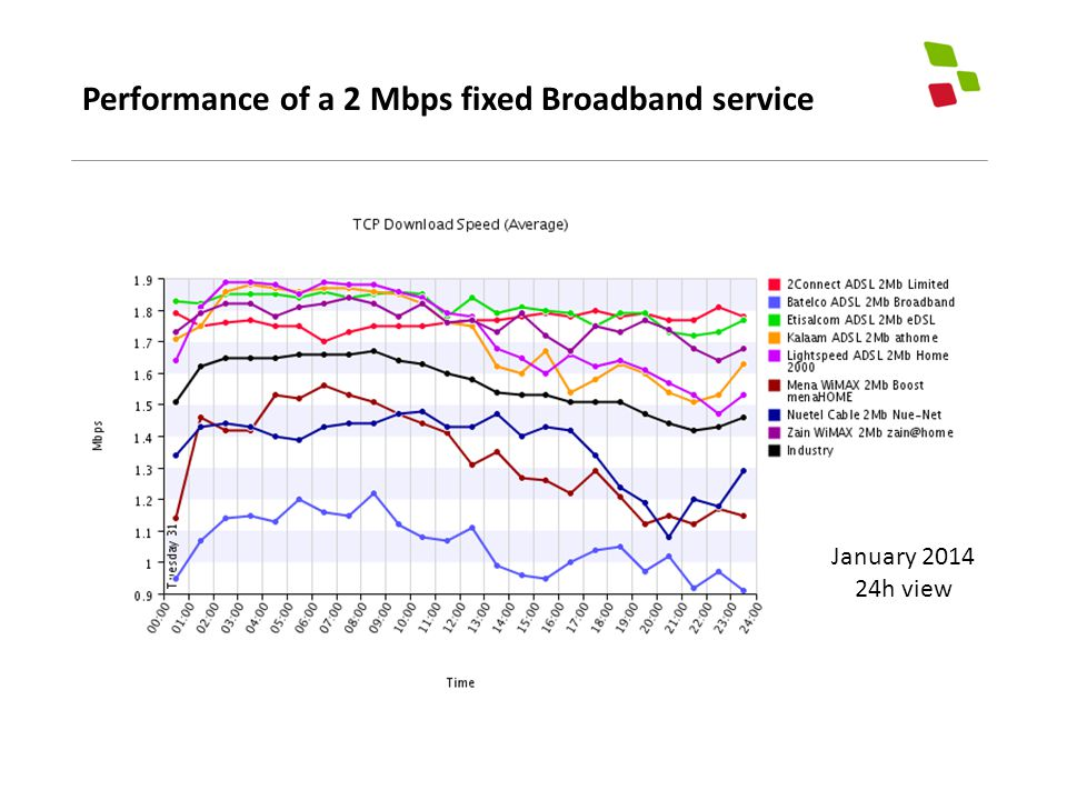 Performance of a 2 Mbps fixed Broadband service January 2014 24h view