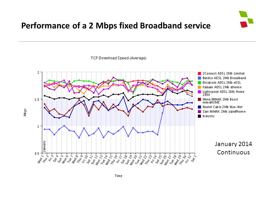 Performance of a 2 Mbps fixed Broadband service January 2014 Continuous