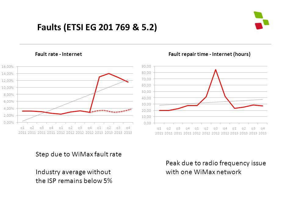 Faults (ETSI EG 201 769 & 5.2) Peak due to radio frequency issue with one WiMax network Step due to WiMax fault rate Industry average without the ISP remains below 5%
