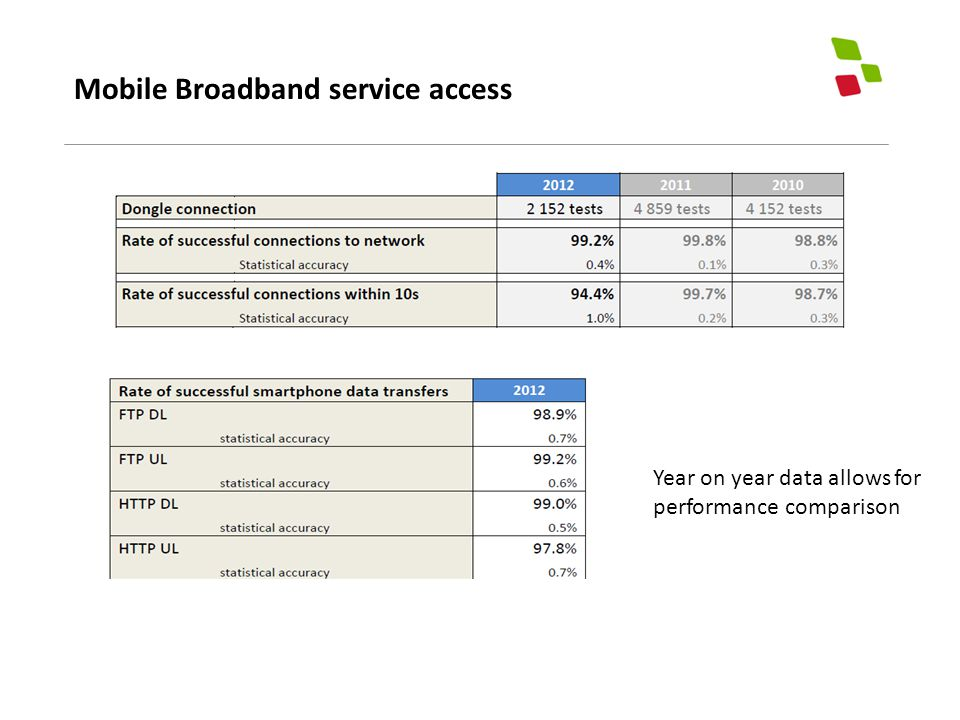 Mobile Broadband service access Year on year data allows for performance comparison
