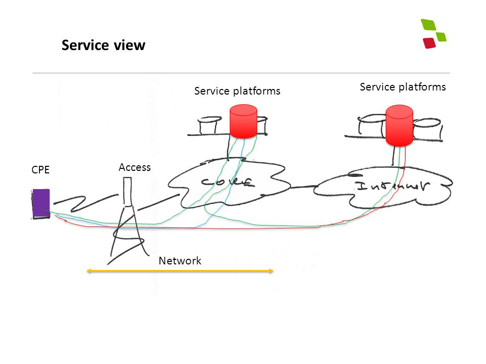 Service view Access Network CPE Service platforms