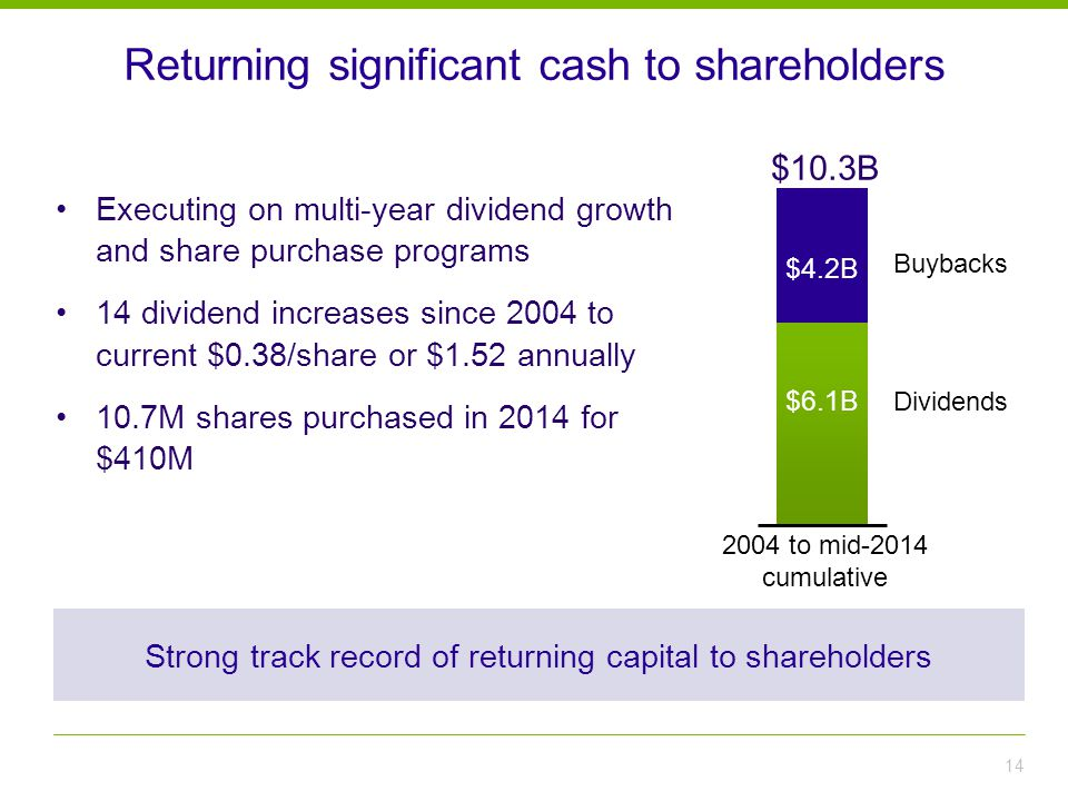 Returning significant cash to shareholders Executing on multi-year dividend growth and share purchase programs 14 dividend increases since 2004 to current $0.38/share or $1.52 annually 10.7M shares purchased in 2014 for $410M 14 2004 to mid-2014 cumulative $10.3B $4.2B $6.1B Buybacks Dividends Strong track record of returning capital to shareholders