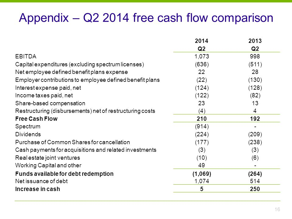 Appendix – Q2 2014 free cash flow comparison 16 20142013 Q2 EBITDA1,073998 Capital expenditures (excluding spectrum licenses)(636)(511) Net employee defined benefit plans expense2228 Employer contributions to employee defined benefit plans(22)(130) Interest expense paid, net(124)(128) Income taxes paid, net(122)(82) Share-based compensation2313 Restructuring (disbursements) net of restructuring costs(4)4 Free Cash Flow210192 Spectrum(914)- Dividends(224)(209) Purchase of Common Shares for cancellation(177)(238) Cash payments for acquisitions and related investments(3) Real estate joint ventures(10)(6) Working Capital and other49- Funds available for debt redemption(1,069)(264) Net issuance of debt1,074514 Increase in cash5250