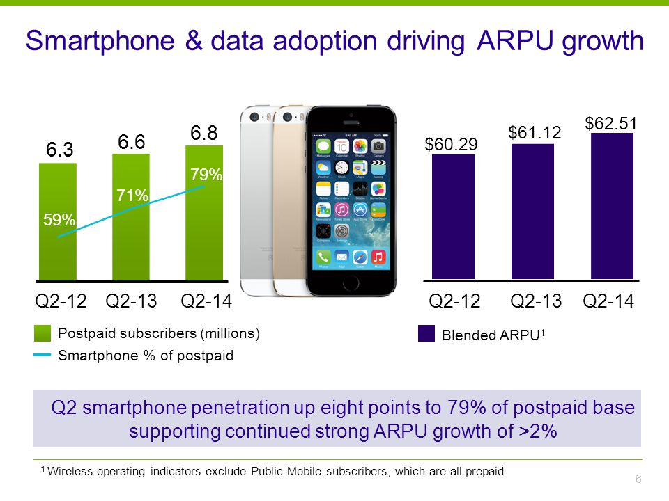 Smartphone & data adoption driving ARPU growth 6 Q2-12Q2-13Q2-14 6.3 6.6 6.8 Postpaid subscribers (millions) Smartphone % of postpaid $61.12 $62.51 $60.29 Blended ARPU 1 Q2-12Q2-13Q2-14 59% 71% 79% Q2 smartphone penetration up eight points to 79% of postpaid base supporting continued strong ARPU growth of >2% 1 Wireless operating indicators exclude Public Mobile subscribers, which are all prepaid.