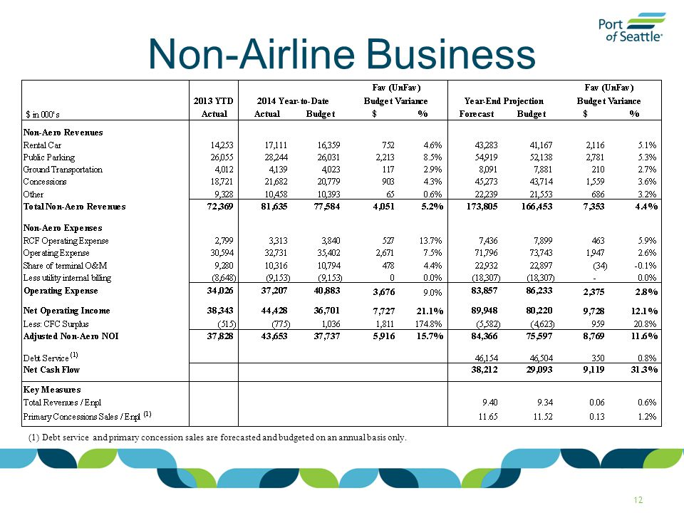 Non-Airline Business 12 (1) Debt service and primary concession sales are forecasted and budgeted on an annual basis only.