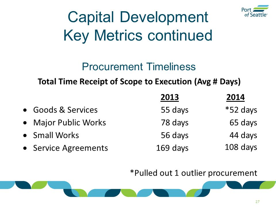 Capital Development Key Metrics continued 27 Total Time Receipt of Scope to Execution (Avg # Days) 2013 2014  Goods & Services55 days *52 days  Major Public Works78 days 65 days  Small Works56 days 44 days  Service Agreements169 days 108 days *Pulled out 1 outlier procurement Procurement Timeliness