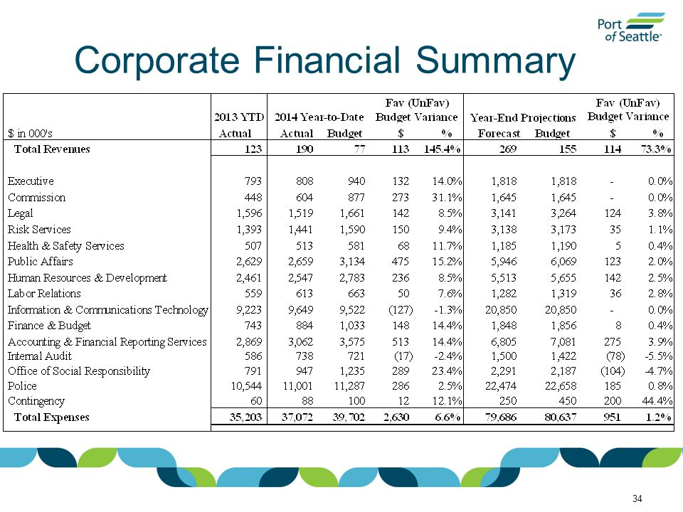Corporate Financial Summary 34