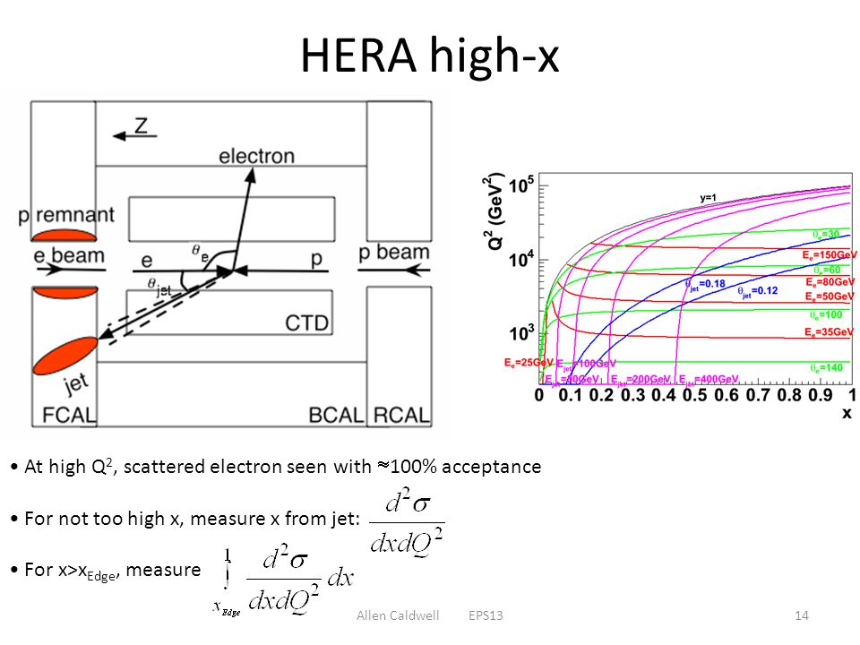 HERA high-x At high Q 2, scattered electron seen with  100% acceptance For not too high x, measure x from jet: For x>x Edge, measure 14Allen Caldwell EPS13
