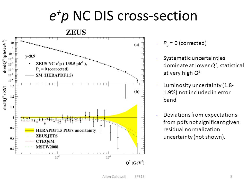 Allen Caldwell EPS135 e + p NC DIS cross-section P e = 0 (corrected) Systematic uncertainties dominate at lower Q 2, statistical at very high Q 2 Luminosity uncertainty ( %) not included in error band Deviations from expectations from pdfs not significant given residual normalization uncertainty (not shown).
