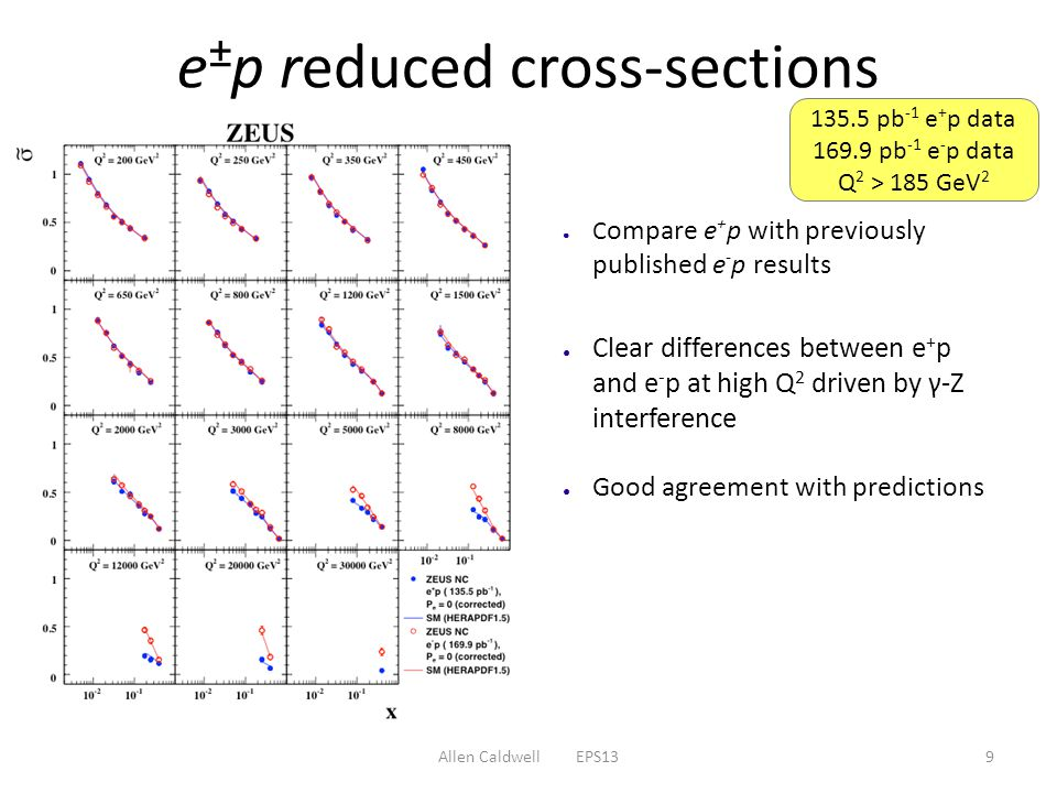 Allen Caldwell EPS139 e ± p reduced cross-sections ● C ompare e + p with previously published e - p results ● Clear differences between e + p and e - p at high Q 2 driven by γ-Z interference ● Good agreement with predictions pb -1 e + p data pb -1 e - p data Q 2 > 185 GeV 2