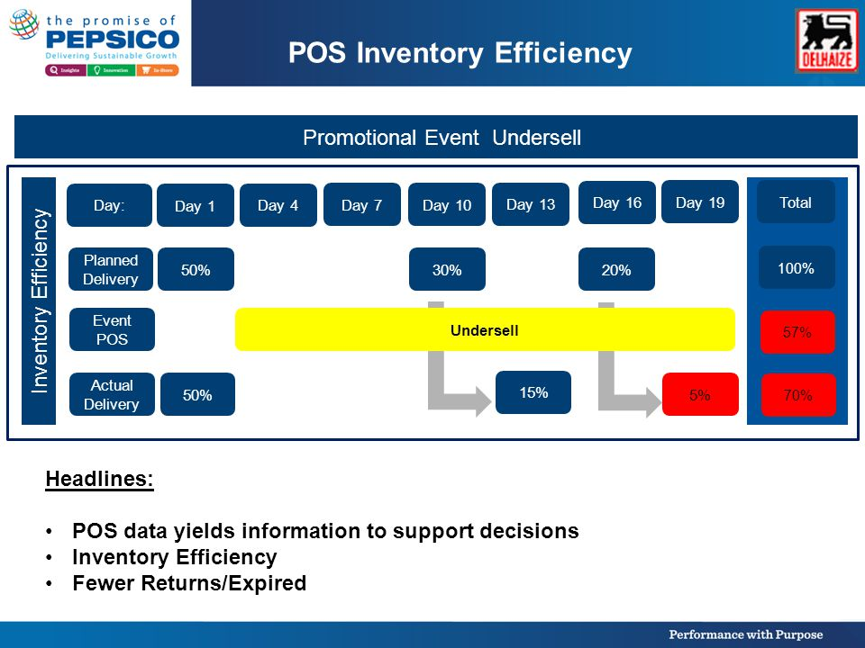 POS Inventory Efficiency Inventory Efficiency Promotional Event Undersell Headlines: POS data yields information to support decisions Inventory Efficiency Fewer Returns/Expired Day 1 50% Day: Planned Delivery Actual Delivery Day 4 Day 7 Day 10 Day 13 Day 16 Day 19 Total 30%20% 15% Event POS Undersell 100% 70% 57% 5%