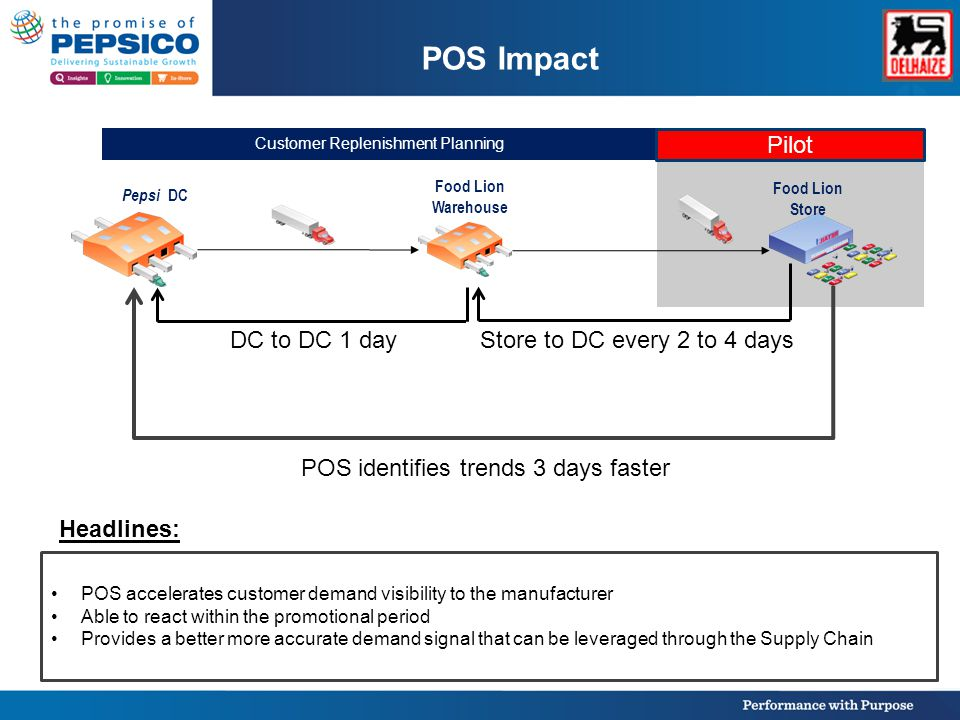 POS Impact Pepsi DC Food Lion Store Customer Replenishment Planning Food Lion Warehouse POS identifies trends 3 days faster Pilot POS accelerates customer demand visibility to the manufacturer Able to react within the promotional period Provides a better more accurate demand signal that can be leveraged through the Supply Chain Store to DC every 2 to 4 daysDC to DC 1 day Headlines: