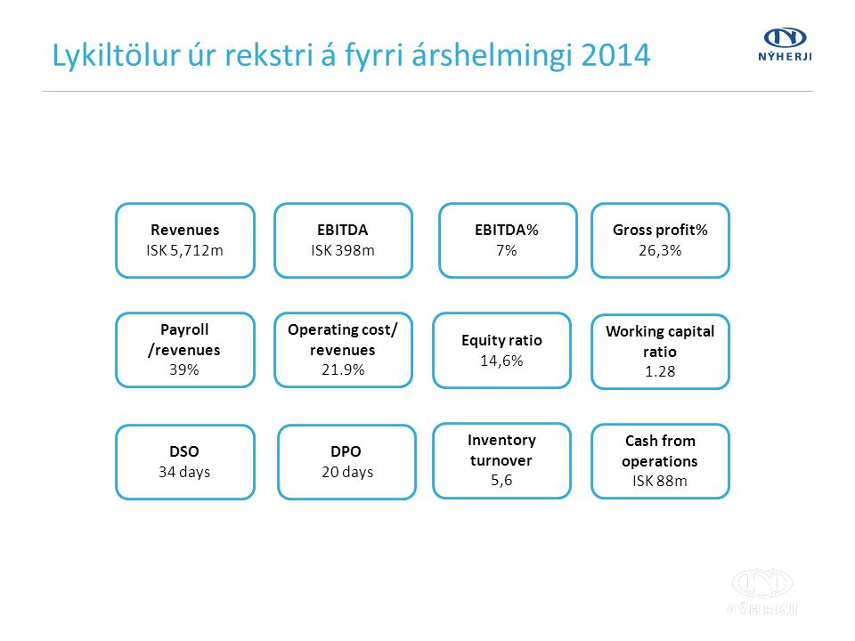 Lykiltölur úr rekstri á fyrri árshelmingi 2014 Revenues ISK 5,712m EBITDA ISK 398m EBITDA% 7% Working capital ratio 1.28 Equity ratio 14,6% DSO 34 days DPO 20 days Inventory turnover 5,6 Operating cost/ revenues 21.9% Cash from operations ISK 88m Payroll /revenues 39% Gross profit% 26,3%