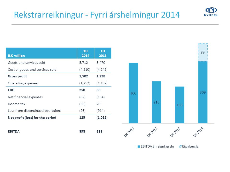 Rekstrarreikningur - Fyrri árshelmingur 2014 ISK million 1H 2014 1H 2013 Goods and services sold5,7125,470 Cost of goods and services sold(4,210)(4,242) Gross profit1,5021,228 Operating expenses(1,252)(1,192) EBIT25036 Net financial expenses(82)(154) Income tax(36)20 Loss from discontinued operations(26)(914) Net profit (loss) for the period125(1,012) EBITDA398183