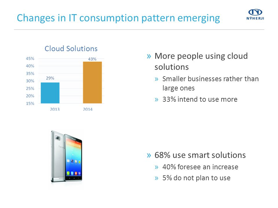Changes in IT consumption pattern emerging »More people using cloud solutions »Smaller businesses rather than large ones »33% intend to use more »68% use smart solutions »40% foresee an increase »5% do not plan to use Cloud Solutions