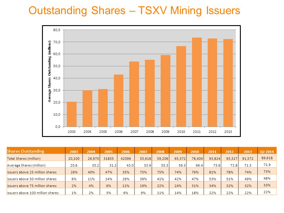Outstanding Shares – TSXV Mining Issuers Shares Outstanding 20032004200520062007200820092010201120122013Q2 2014 Total Shares (million)20,100 26,9703185542096 55,618 59,206 65,372 78,404 93,824 95,32791,572 89,618 Average Shares (million)20.6 30.2 31.2 43.0 53.9 55.3 59.3 66.4 73.6 72.871.3 71.9 Issuers above 25 million shares26%40%47%35%75% 74%76%81%78%74% 73% Issuers above 50 million shares6%11%14%26%39%41%42%47%53%51%49% 48% Issuers above 75 million shares2%4%6%11%19%22%24%31%34%32% 33% Issuers above 100 million shares1%2%3%6%9%11%14%18%22%