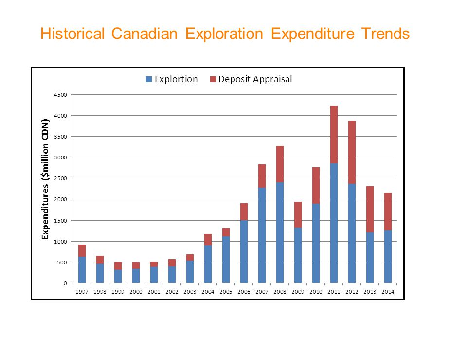 Historical Canadian Exploration Expenditure Trends