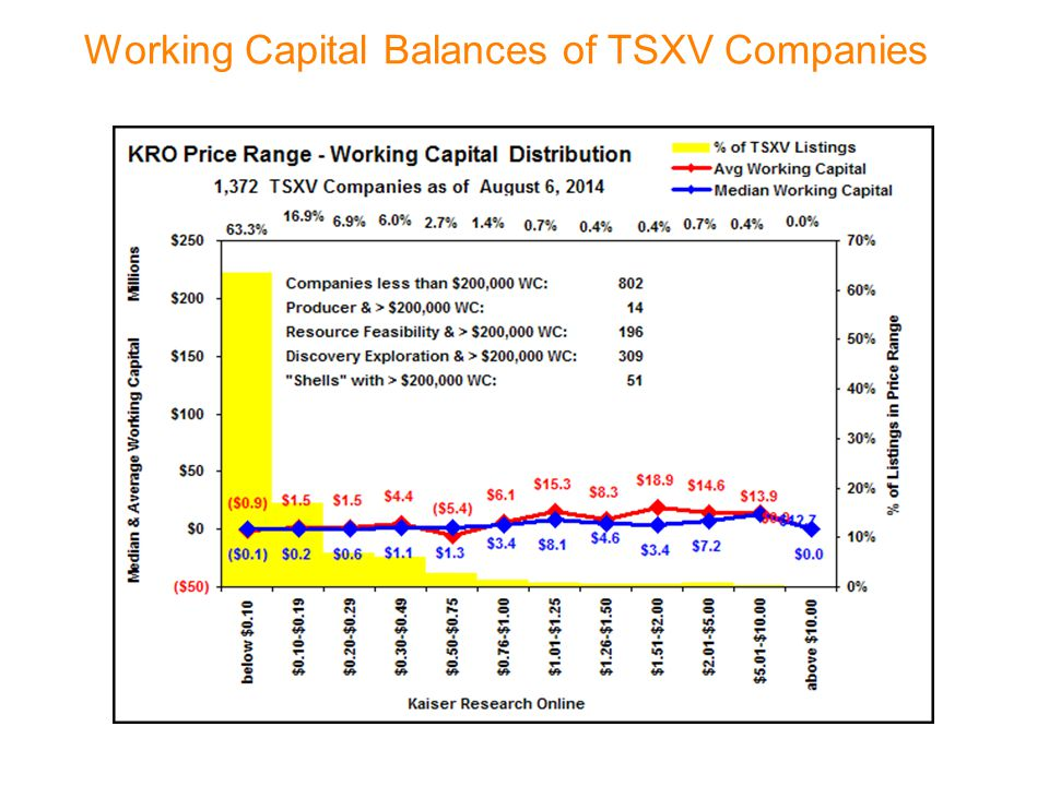 Working Capital Balances of TSXV Companies
