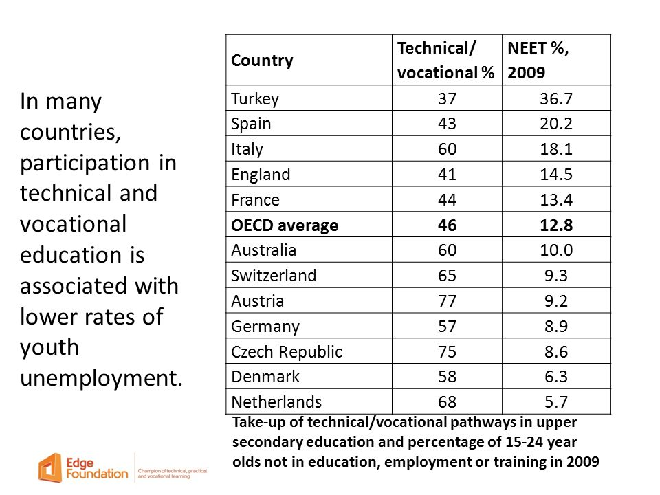 Country Technical/ vocational % NEET %, 2009 Turkey3736.7 Spain4320.2 Italy6018.1 England4114.5 France4413.4 OECD average4612.8 Australia6010.0 Switzerland659.3 Austria779.2 Germany578.9 Czech Republic758.6 Denmark586.3 Netherlands685.7 In many countries, participation in technical and vocational education is associated with lower rates of youth unemployment.