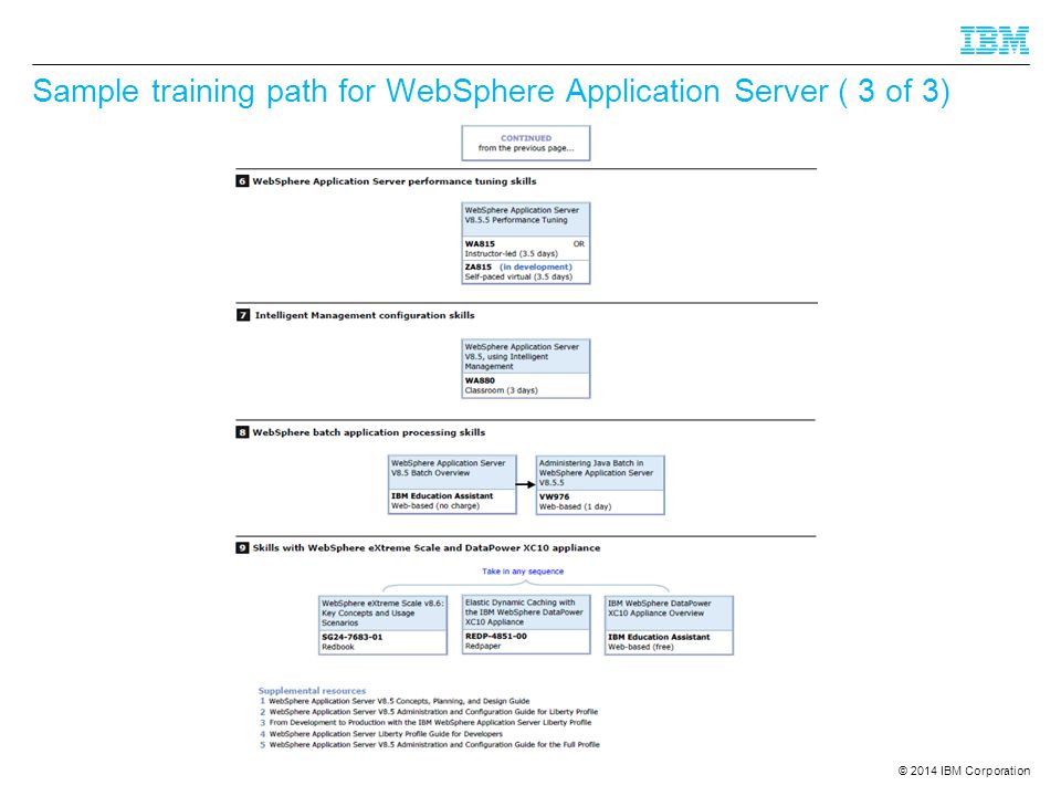 © 2014 IBM Corporation Sample training path for WebSphere Application Server ( 3 of 3)