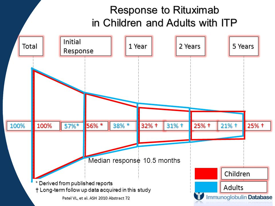 25% † 56% * 100%100% 57%* 38% * 32% † 32% † 31% † 25% † 21% † Total Initial Response 1 Year 2 Years 5 Years Children Adults * Derived from published reports † Long-term follow up data acquired in this study Response to Rituximab in Children and Adults with ITP Patel VL, et al.