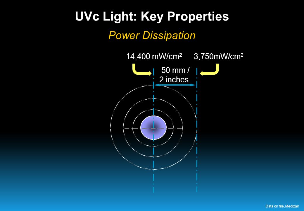 50 mm / 2 inches 14,400 mW/cm 2 3,750mW/cm 2 UVc Light: Key Properties Power Dissipation Data on file, Medixair