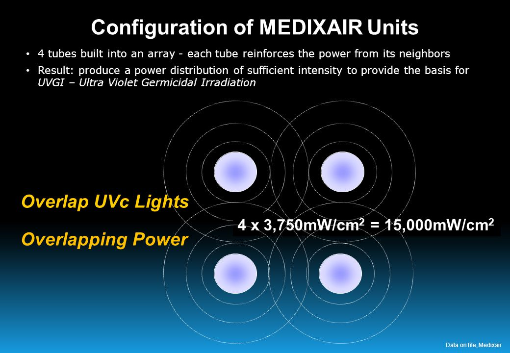 4 x 3,750mW/cm 2 = 15,000mW/cm 2 4 tubes built into an array - each tube reinforces the power from its neighbors Result: produce a power distribution of sufficient intensity to provide the basis for UVGI – Ultra Violet Germicidal Irradiation Overlap UVc Lights Overlapping Power Configuration of MEDIXAIR Units Data on file, Medixair