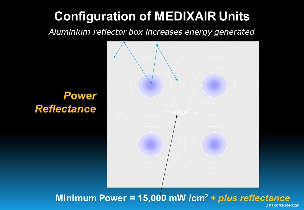 15,000W cm -2 Minimum Power = 15,000 mW /cm 2 + plus reflectance Aluminium reflector box increases energy generated Power Reflectance Configuration of MEDIXAIR Units Data on file, Medixair