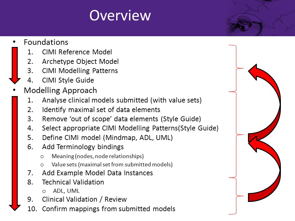 Foundations 1.CIMI Reference Model 2.Archetype Object Model 3.CIMI Modelling Patterns 4.CIMI Style Guide Modelling Approach 1.Analyse clinical models submitted (with value sets) 2.Identify maximal set of data elements 3.Remove 'out of scope' data elements (Style Guide) 4.Select appropriate CIMI Modelling Patterns(Style Guide) 5.Define CIMI model (Mindmap, ADL, UML) 6.Add Terminology bindings o Meaning (nodes, node relationships) o Value sets (maximal set from submitted models) 7.Add Example Model Data Instances 8.Technical Validation o ADL, UML 9.Clinical Validation / Review 10.Confirm mappings from submitted models Overview