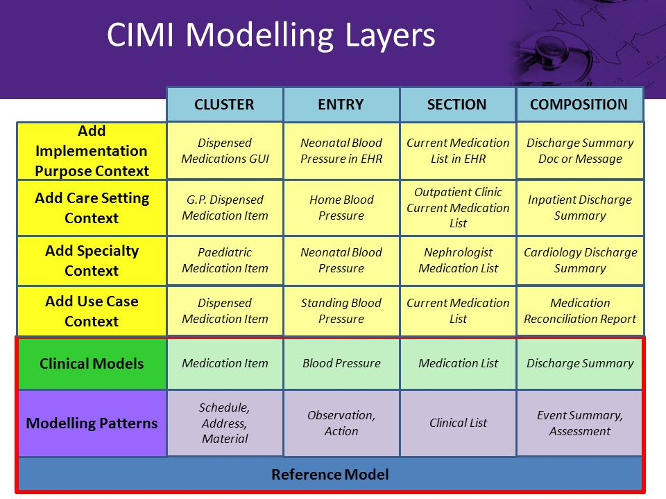 CIMI Modelling Layers Reference Model Modelling Patterns Schedule, Address, Material Observation, Action Clinical List Event Summary, Assessment Clinical Models Medication Item Blood PressureMedication List Discharge Summary Add Specialty Context Paediatric Medication Item Neonatal Blood Pressure Nephrologist Medication List Cardiology Discharge Summary CLUSTER ENTRYSECTION COMPOSITION Add Care Setting Context G.P.