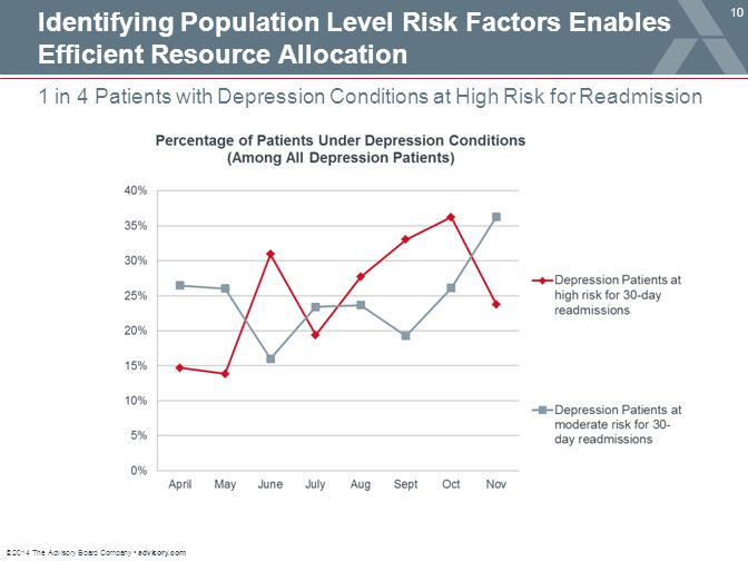 © 2014 The Advisory Board Company advisory.com 10 1 in 4 Patients with Depression Conditions at High Risk for Readmission Identifying Population Level Risk Factors Enables Efficient Resource Allocation
