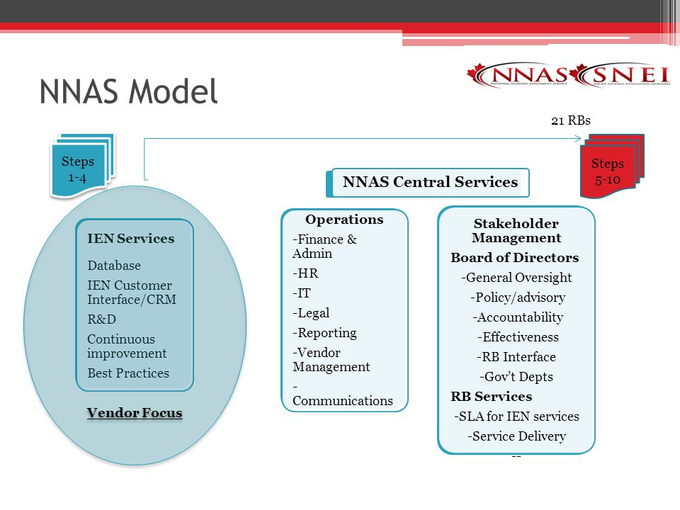 NNAS Model 5 NNAS Central Services IEN Services Database IEN Customer Interface/CRM R&D Continuous improvement Best Practices Operations -Finance & Admin -HR -IT -Legal -Reporting -Vendor Management - Communications Stakeholder Management Board of Directors -General Oversight -Policy/advisory -Accountability -Effectiveness -RB Interface -Gov't Depts RB Services -SLA for IEN services -Service Delivery -- Vendor Focus Steps 5-10 21 RBs Steps 1-4