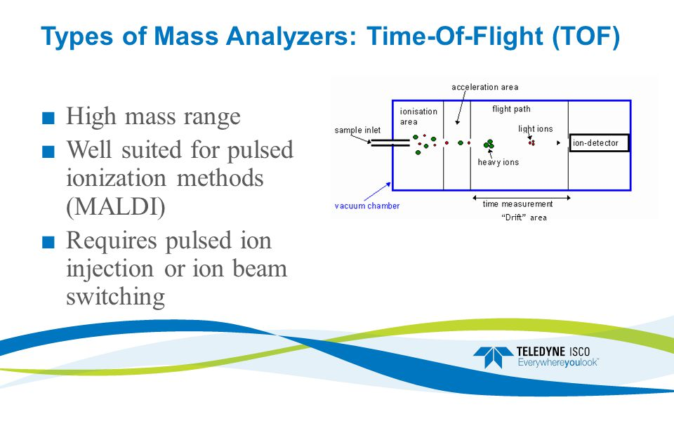 Types of Mass Analyzers: Time-Of-Flight (TOF) ■ High mass range ■ Well suited for pulsed ionization methods (MALDI) ■ Requires pulsed ion injection or ion beam switching Drift area