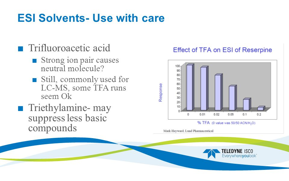ESI Solvents- Use with care ■ Trifluoroacetic acid ■ Strong ion pair causes neutral molecule.